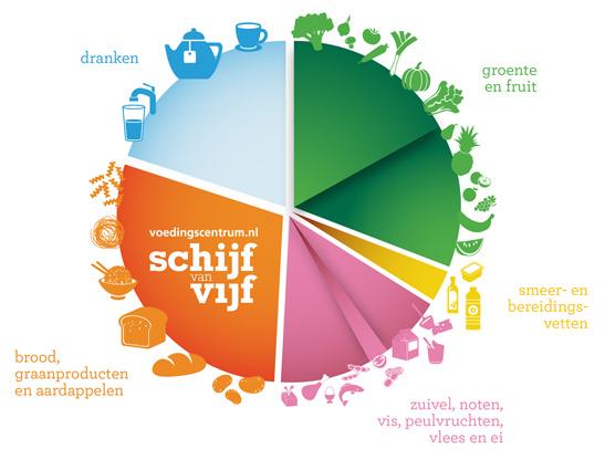 movedis-dietist-voedingspraktijk-rotterdam-zuid-schijf-van-vijf